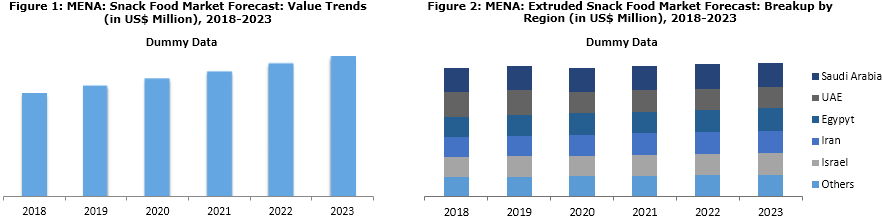 MENA extruded snack food market