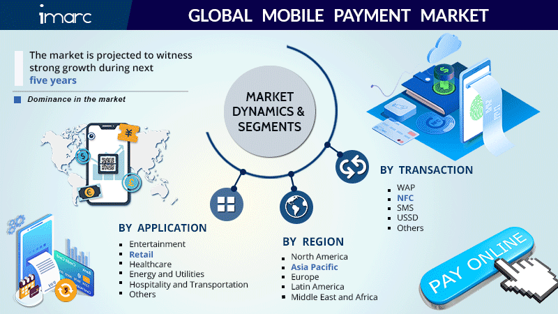 Mobile Payment Market Share Report
