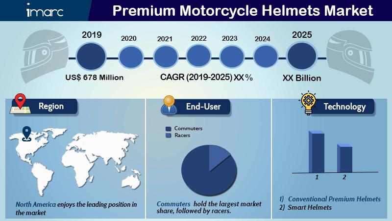 Premium Motorcycle Helmets Market report