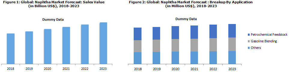 naphtha market report