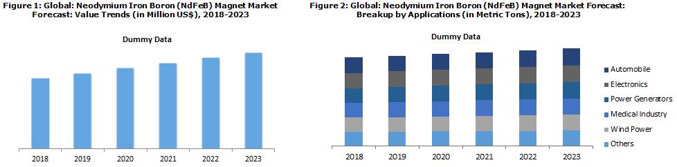 NdFeB Magnet Market Report
