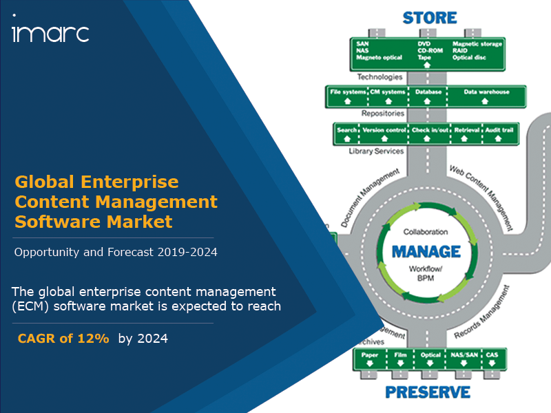 Enterprise Content Management Software Report