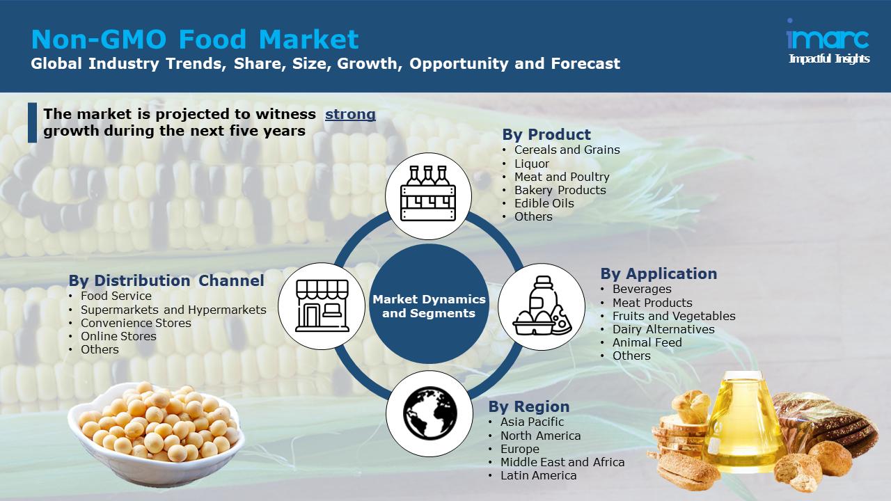 Non GMO Food Market Share