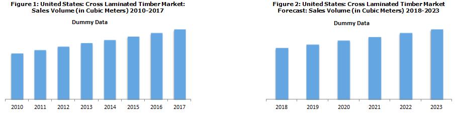 North America CLT Market Report
