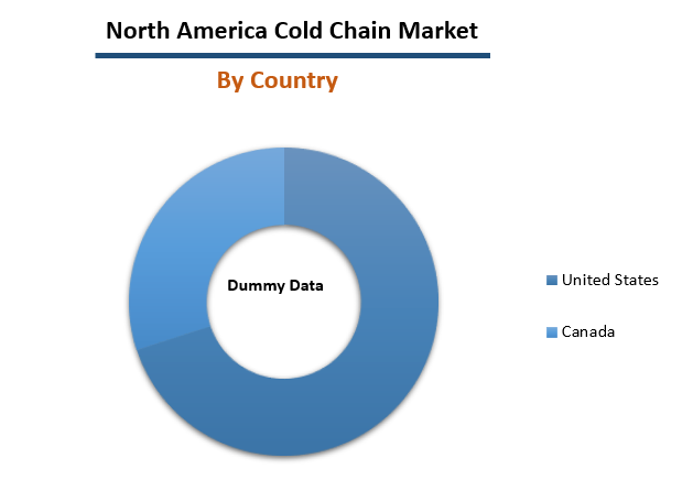 North America Cold Chain Market Share