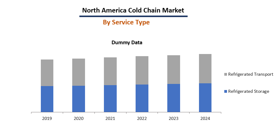 North America Cold Chain Market Size