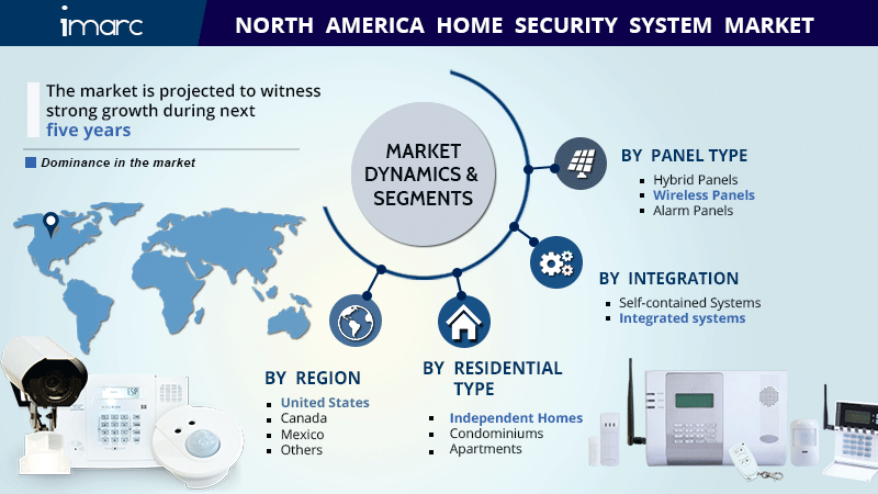 North America Home Security System Market Research Report