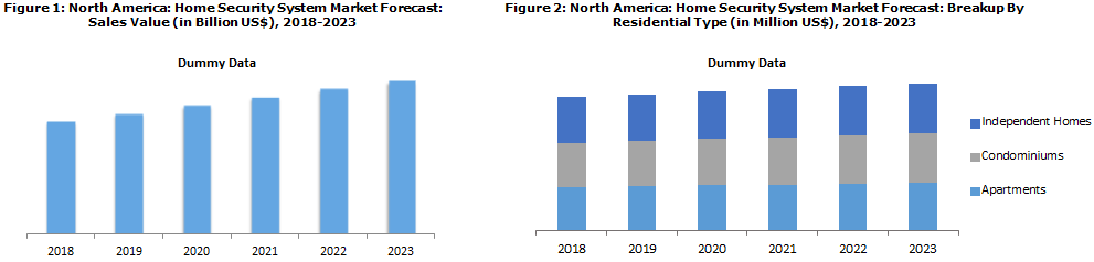 North America Home Security System Market