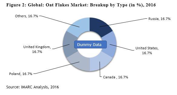 Oats Market Report