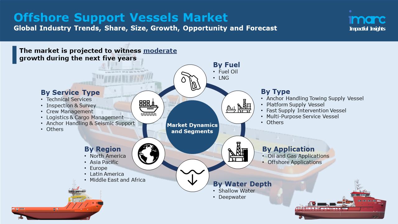 Offshore Support Vessels Market Report