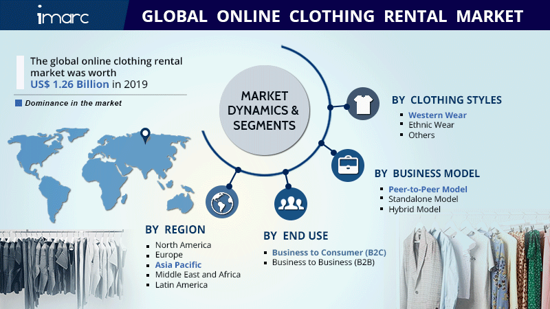 Online Clothing Rental Market Size Report