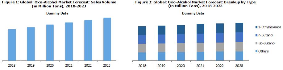 Oxo-Alcohol Market Trends