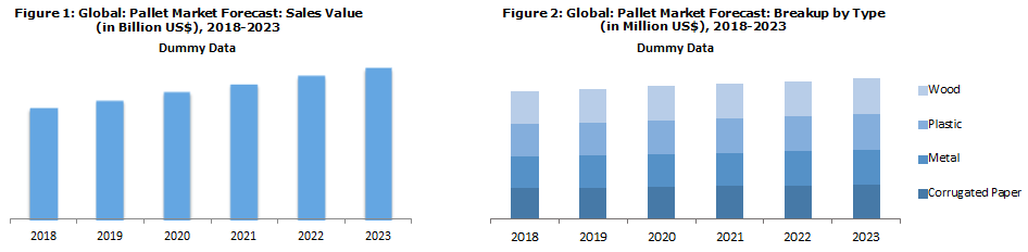 Pallet Market in the US