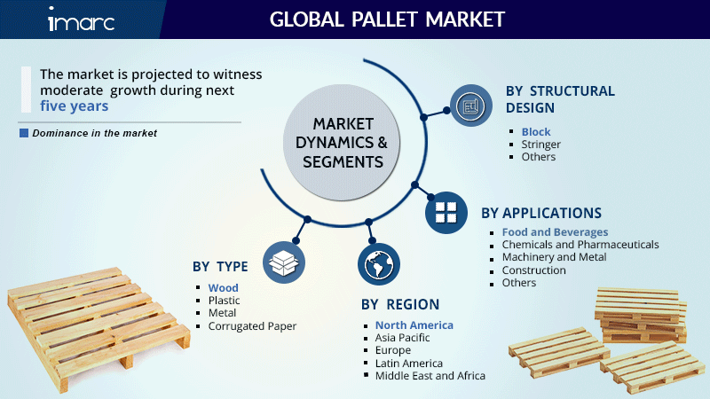 Pallet Market Research Report
