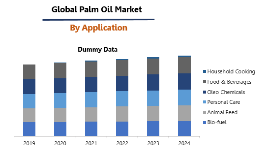 Palm Oil Market By Application