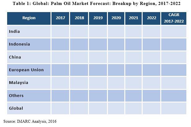 palm oil market report