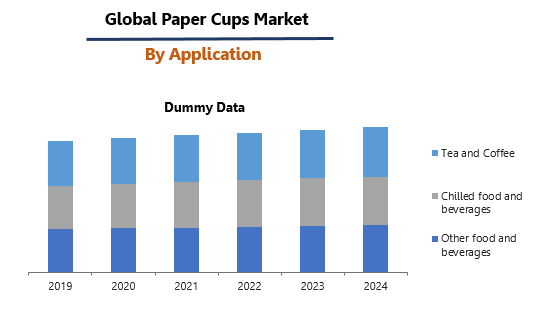 Paper Cups Market by Application
