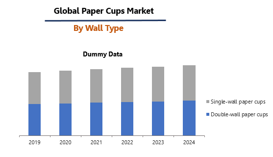 Global Paper Cups Market by Wall Type