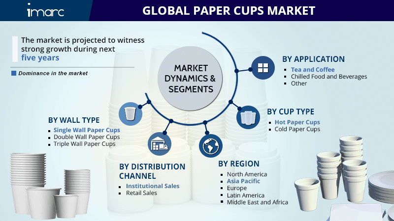 Paper Cup Market Report