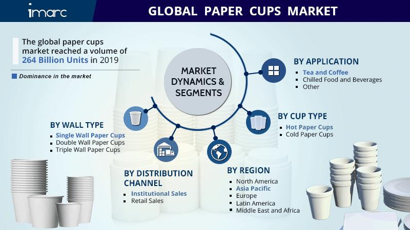 Paper Cups Market