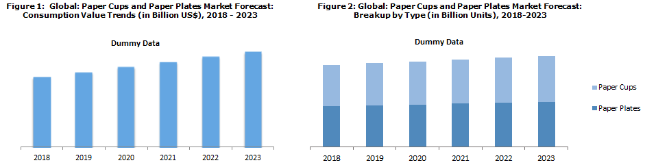 Paper Cups and Paper Plates Market Report