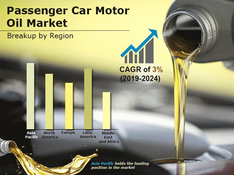 Global Passenger Car Motor Oil Market