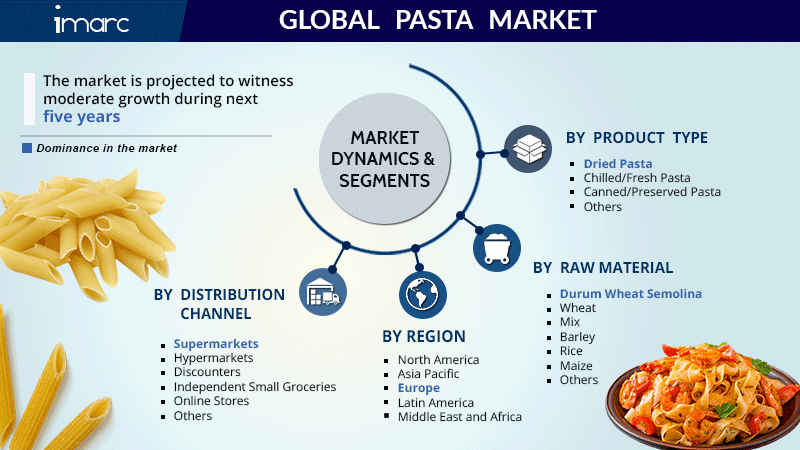 Pasta Market Research Report