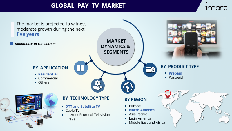Pay TV Market Share Report