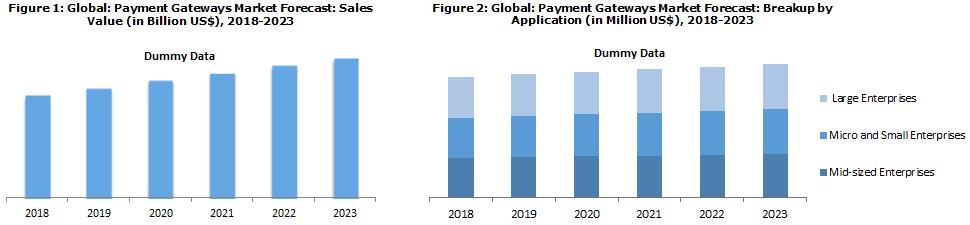 Payment Gateway Market Analysis