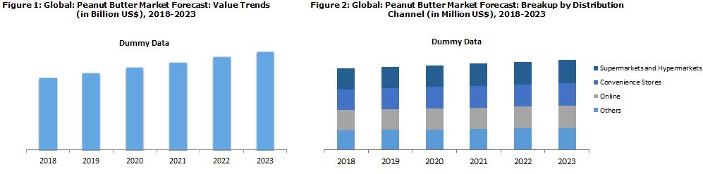 Peanut Butter Market Trends