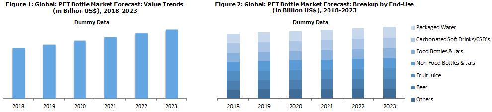 PET Bottle Market Size