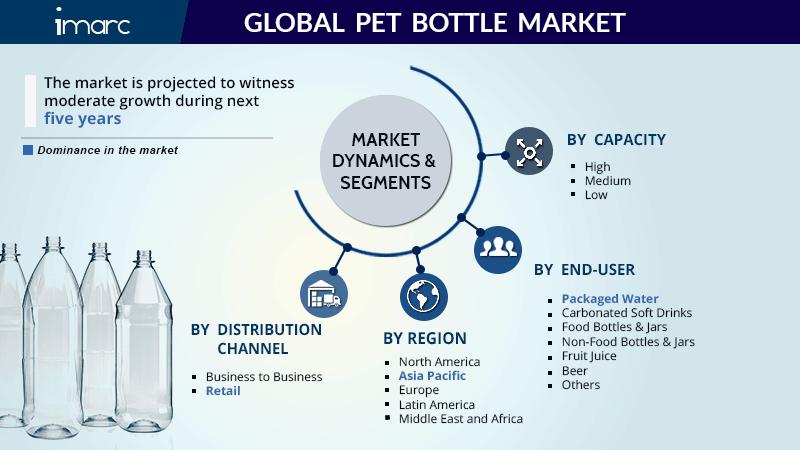 Pet Bottle Market Research Report