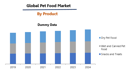 Pet food Market By Product