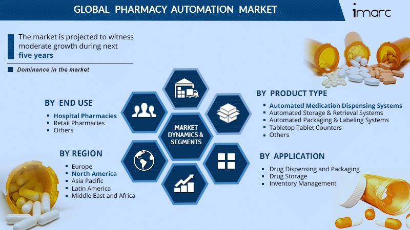 Pharmacy Automation Market Size Report