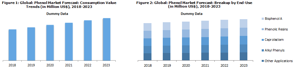 Phenol Market Value Trends 2018
