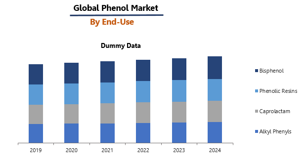 Phenol Market By End Use - IMARC Group