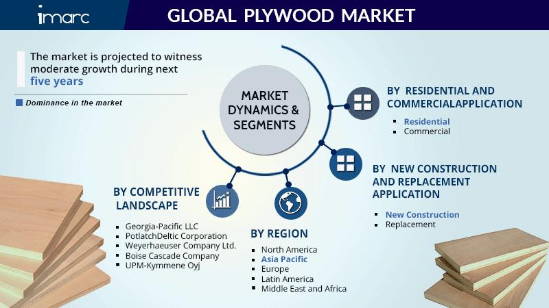 Plywood Market Report