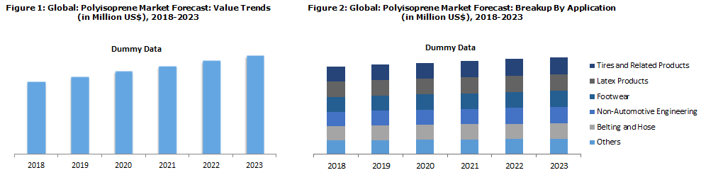 Polyisoprene Market Report