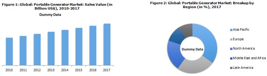 Portable Generator Market Trends