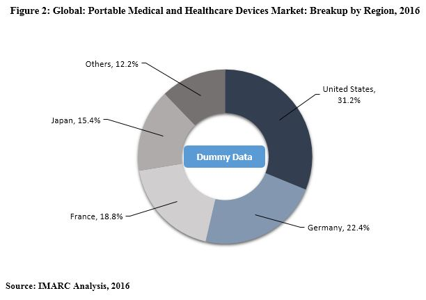 portable medical devices market size