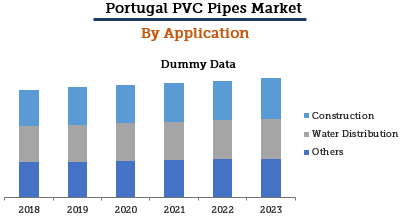 Portugal PVC Pipes Market By Application