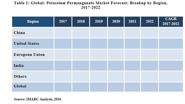 Global Potassium Permanganate Market Report