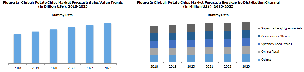 Potato Chips Market Share