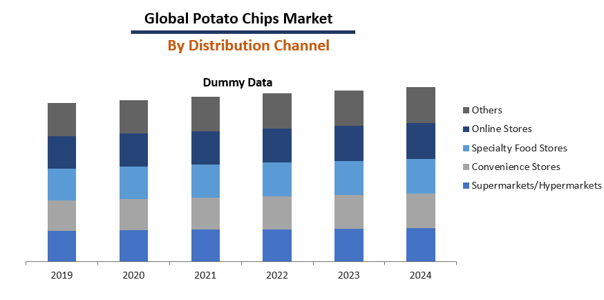 Potato Chips Market Report