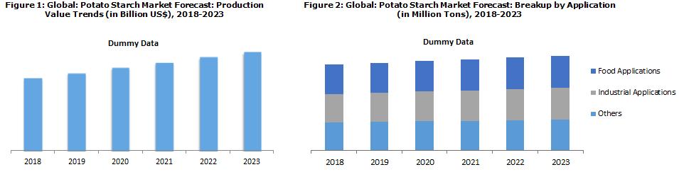Potato Starch Market Price