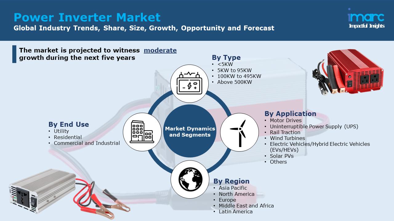 Power Inverter Market Report