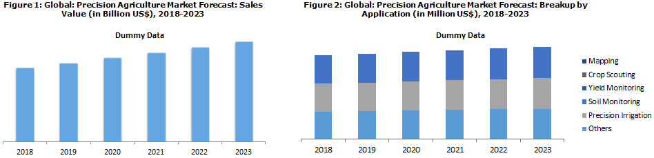 Precision Agriculture Market Share