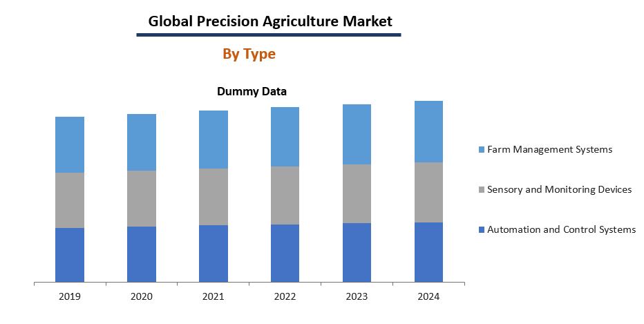 Precision Agriculture Market Size