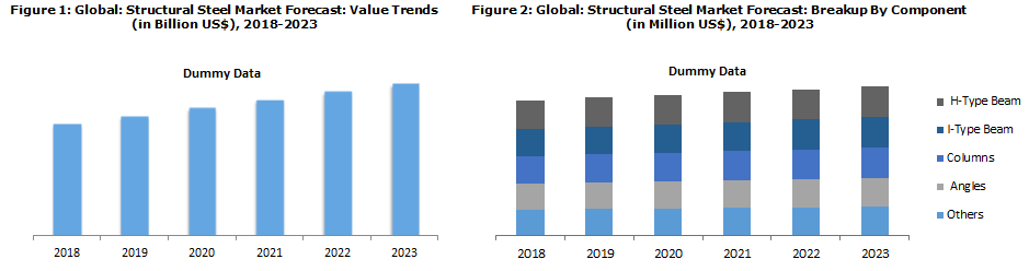 Prefabricated Building and Structural Steel Market Trends
