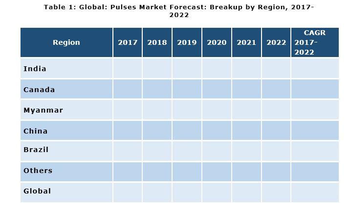 pulses market report